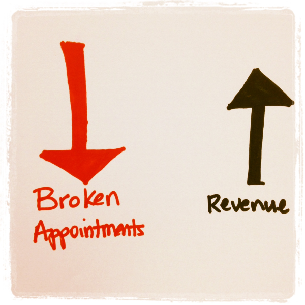 Reduce broken appointments with dental hygiene