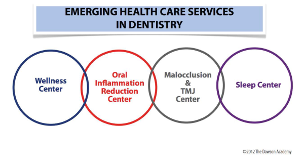 Additional medical services for dentists