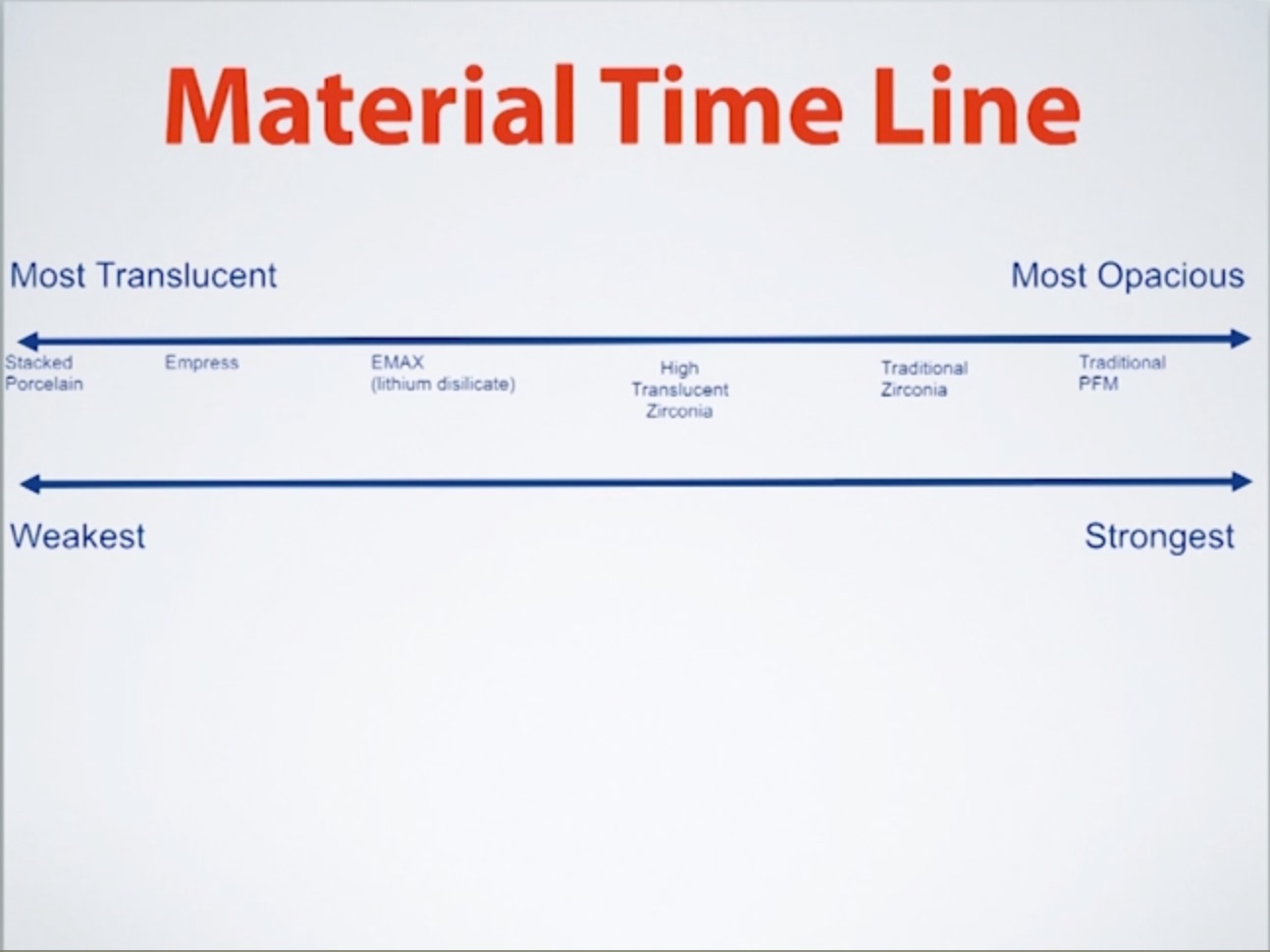 Differences in Dental Materials